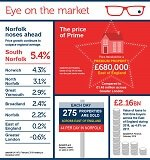 Eye On The Market Infographic